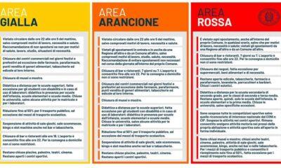 Coronavirus area gialla arancione rossa